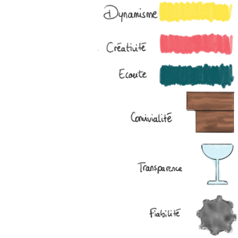 les elements de la boite
